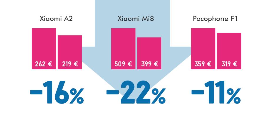 Xiaomi telefonų kainos
